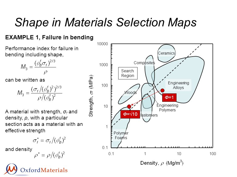 Shape in Materials Selection Maps A material with strength, σ f and density, ρ, with a particular section acts as a material with an effective strength and density Performance index for failure in bending including shape, can be written as EXAMPLE 1, Failure in bending Engineering Alloys Polymer Foams Ceramics Composites Search Region Woods Elastomers Engineering Polymers Φ=1 Φ=10