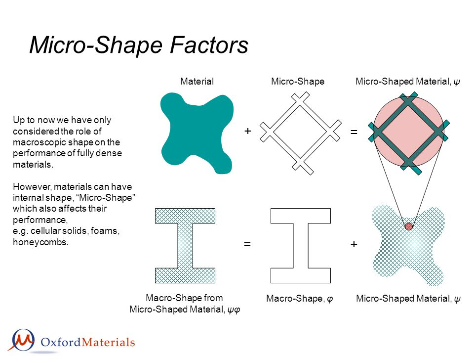 Micro-Shape Factors Material Micro-Shape + Macro-Shape, φ + Macro-Shape from Micro-Shaped Material, ψφ = Up to now we have only considered the role of macroscopic shape on the performance of fully dense materials.