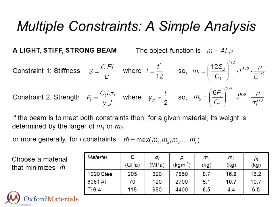 Multiple Constraints: A Simple Analysis A LIGHT, STIFF, STRONG BEAM The object function is Constraint 1: Stiffnesswhereso, Constraint 2: Strengthwhere