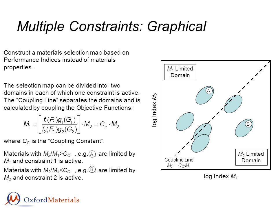 Multiple Constraints: Graphical log Index M 1 log Index M 2 Construct a materials selection map based on Performance Indices instead of materials prop