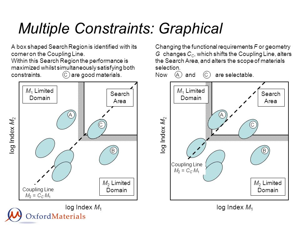 Multiple Constraints: Graphical Coupling Line M 2 = C C ·M 1 Search Area C log Index M 1 log Index M 2 M 1 Limited Domain M 2 Limited Domain A B C C A box shaped Search Region is identified with its corner on the Coupling Line.
