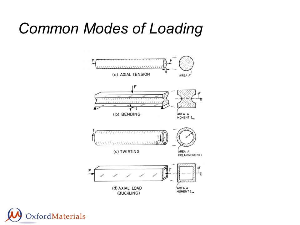Common Modes of Loading