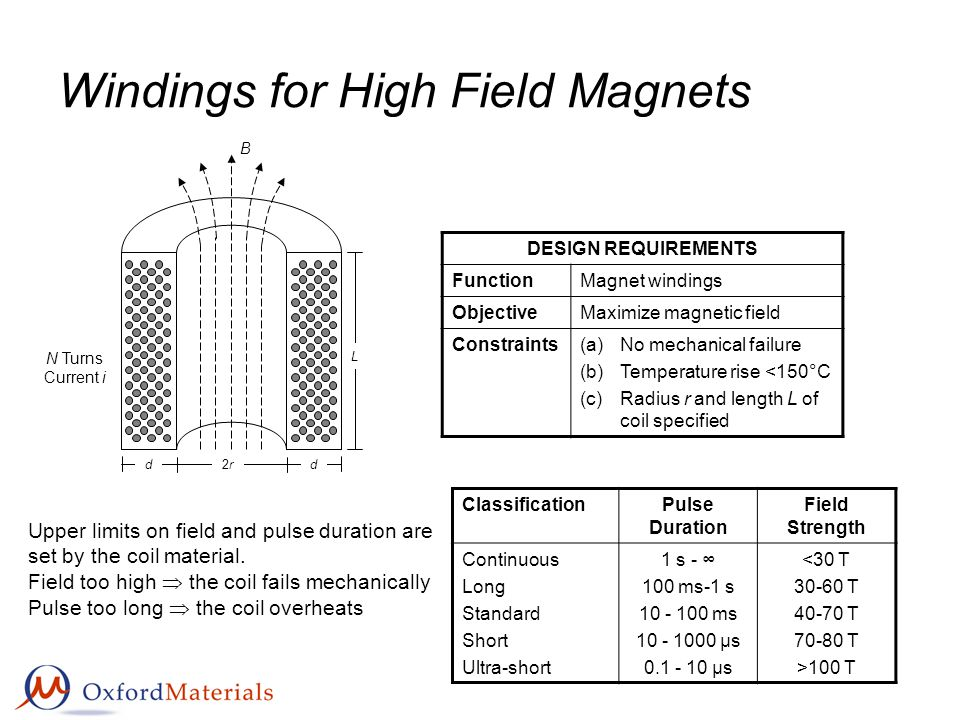 Windings for High Field Magnets DESIGN REQUIREMENTS FunctionMagnet windings ObjectiveMaximize magnetic field Constraints(a)No mechanical failure (b)Temperature rise <150°C (c)Radius r and length L of coil specified 2r2rdd L N Turns Current i B Upper limits on field and pulse duration are set by the coil material.