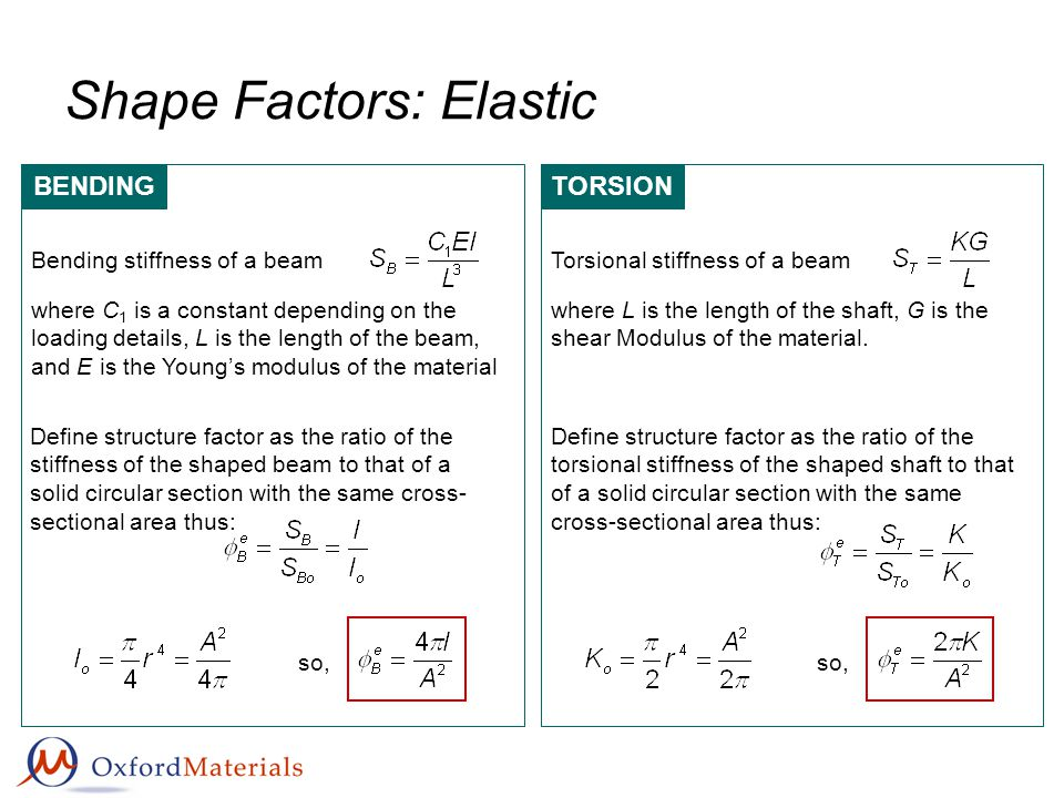 Shape Factors: Elastic BENDING Bending stiffness of a beam where C 1 is a constant depending on the loading details, L is the length of the beam, and E is the Youngs modulus of the material Define structure factor as the ratio of the stiffness of the shaped beam to that of a solid circular section with the same cross- sectional area thus: so, TORSION Torsional stiffness of a beam where L is the length of the shaft, G is the shear Modulus of the material.