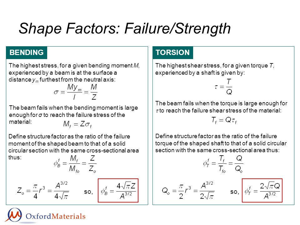 Shape Factors: Failure/Strength BENDING Define structure factor as the ratio of the failure moment of the shaped beam to that of a solid circular sect