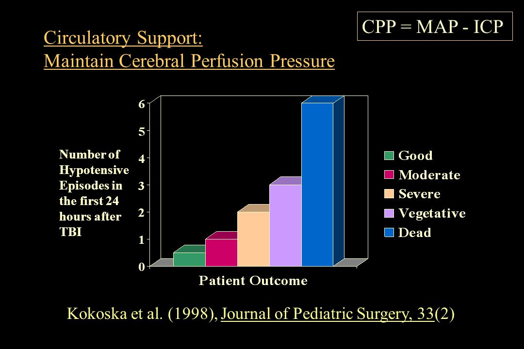 Circulatory Support: Maintain Cerebral Perfusion Pressure Number of Hypotensive Episodes in the first 24 hours after TBI Kokoska et al. (1998), Journa