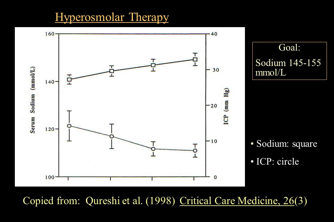 Copied from: Qureshi et al. (1998) Critical Care Medicine, 26(3) Goal: Sodium 145-155 mmol/L Hyperosmolar Therapy Sodium: square ICP: circle