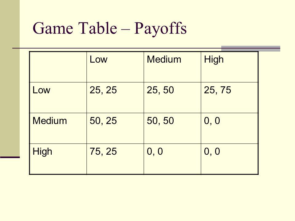 Game Table – Payoffs LowMediumHigh Low25, 2525, 5025, 75 Medium50, 2550, 500, 0 High75, 250, 0