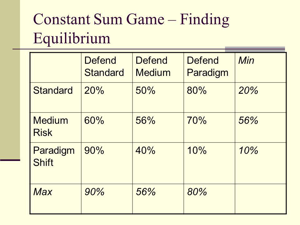 Constant Sum Game – Finding Equilibrium Defend Standard Defend Medium Defend Paradigm Min Standard20%50%80%20% Medium Risk 60%56%70%56% Paradigm Shift