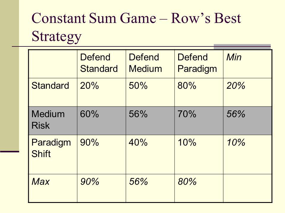 Constant Sum Game – Rows Best Strategy Defend Standard Defend Medium Defend Paradigm Min Standard20%50%80%20% Medium Risk 60%56%70%56% Paradigm Shift