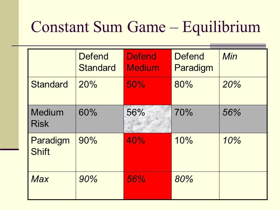 Constant Sum Game – Equilibrium Defend Standard Defend Medium Defend Paradigm Min Standard20%50%80%20% Medium Risk 60%56%70%56% Paradigm Shift 90%40%1