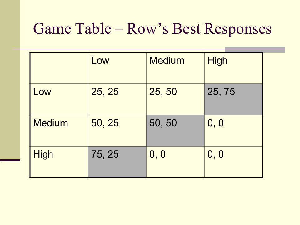 Game Table – Rows Best Responses LowMediumHigh Low25, 2525, 5025, 75 Medium50, 2550, 500, 0 High75, 250, 0