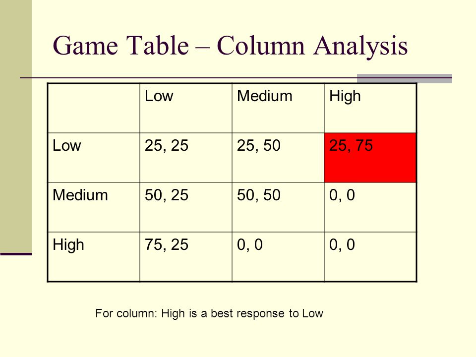 Game Table – Column Analysis LowMediumHigh Low25, 2525, 5025, 75 Medium50, 2550, 500, 0 High75, 250, 0 For column: High is a best response to Low
