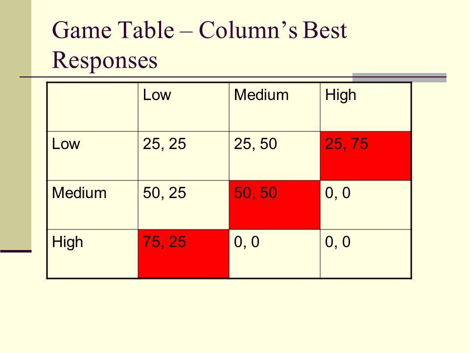 Game Table – Columns Best Responses LowMediumHigh Low25, 2525, 5025, 75 Medium50, 2550, 500, 0 High75, 250, 0