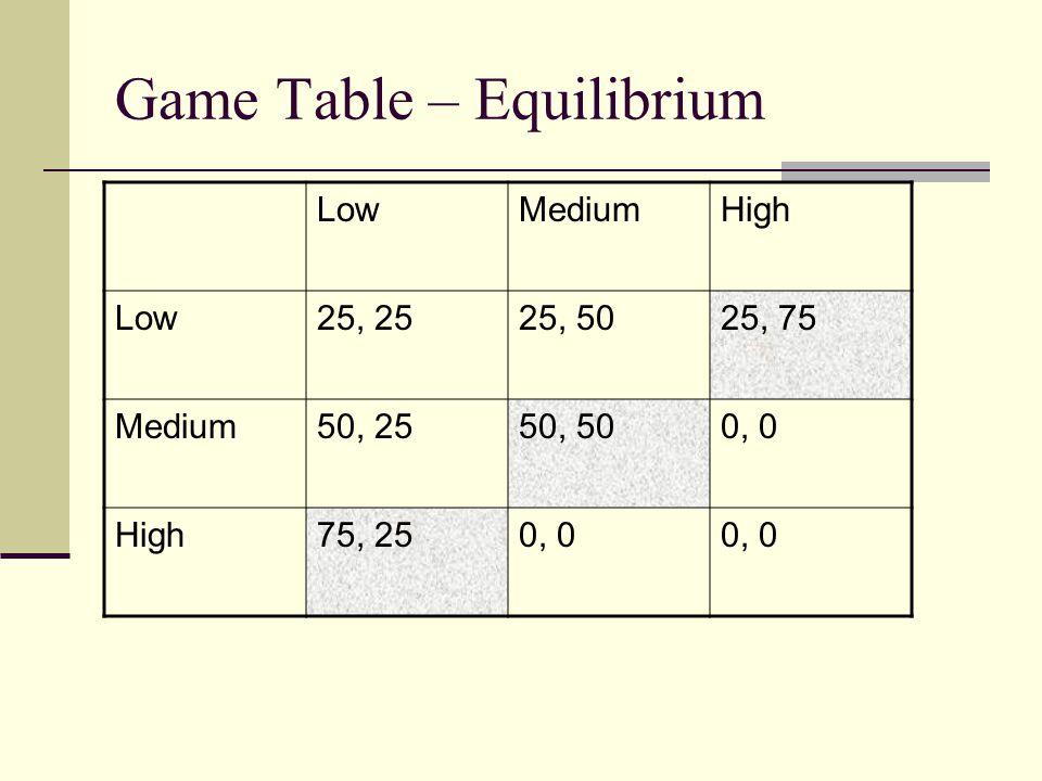 Game Table – Equilibrium LowMediumHigh Low25, 2525, 5025, 75 Medium50, 2550, 500, 0 High75, 250, 0
