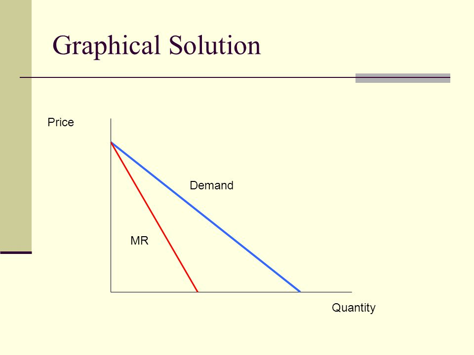 Graphical Solution Quantity Price Demand MR