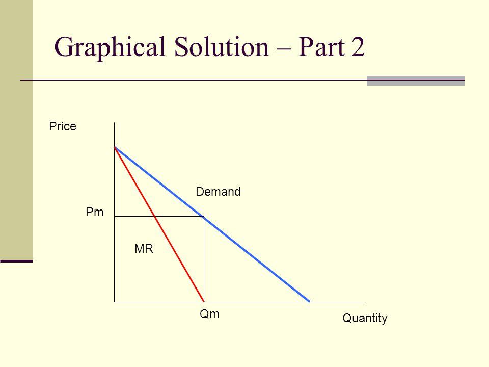 Graphical Solution – Part 2 Quantity Price Demand MR Qm Pm