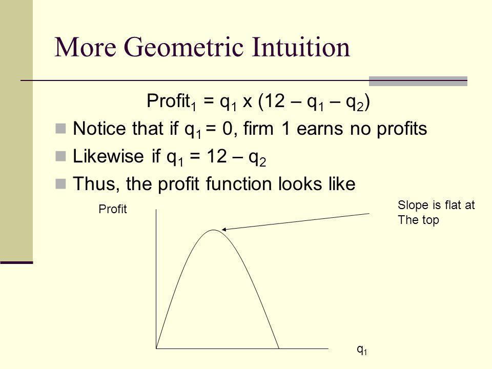 More Geometric Intuition Profit 1 = q 1 x (12 – q 1 – q 2 ) Notice that if q 1 = 0, firm 1 earns no profits Likewise if q 1 = 12 – q 2 Thus, the profi