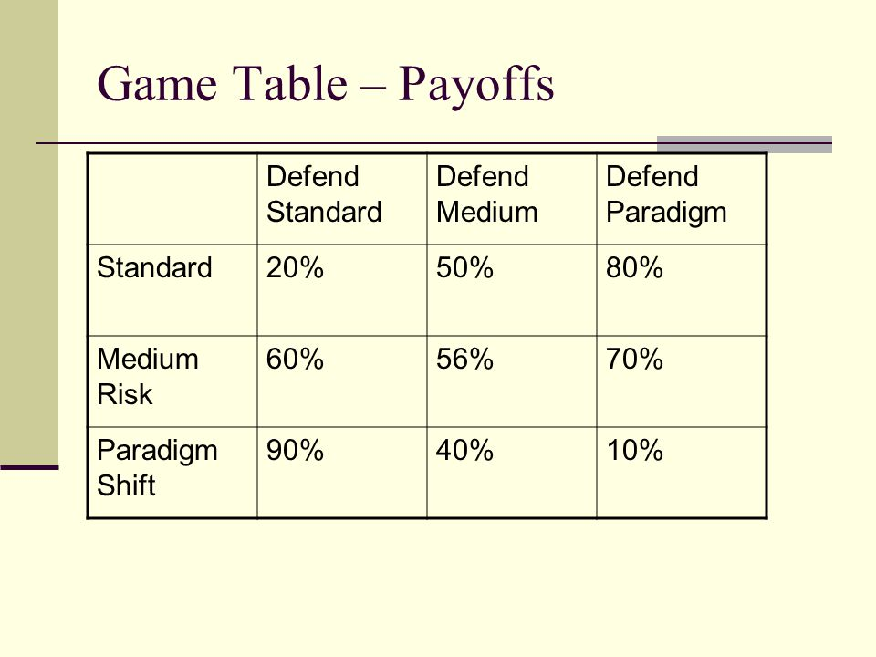 Game Table – Payoffs Defend Standard Defend Medium Defend Paradigm Standard20%50%80% Medium Risk 60%56%70% Paradigm Shift 90%40%10%