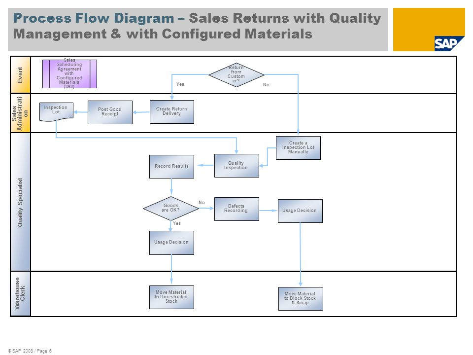 © SAP 2008 / Page 6 Process Flow Diagram – Sales Returns with Quality Management & with Configured Materials Warehouse Clerk Event Sales Administrati