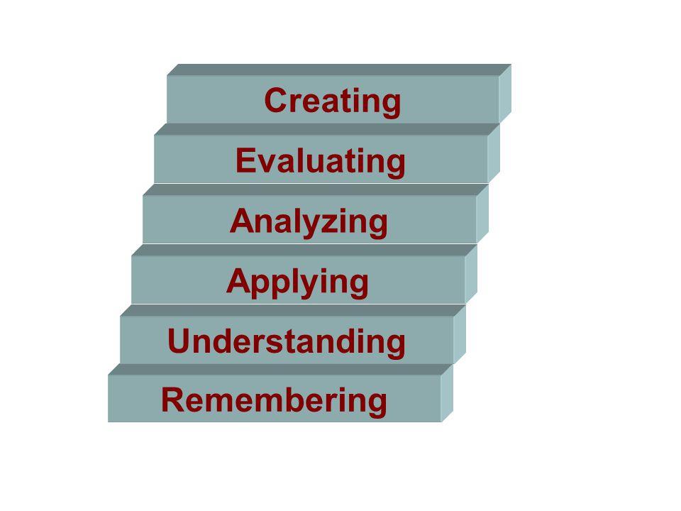 Remembering Understanding Applying Analyzing Evaluating Creating
