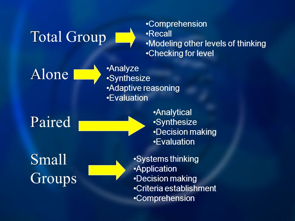 T Total Group A Alone P Paired S Small Groups Comprehension Recall Modeling other levels of thinking Checking for level Analyze Synthesize Adaptive re