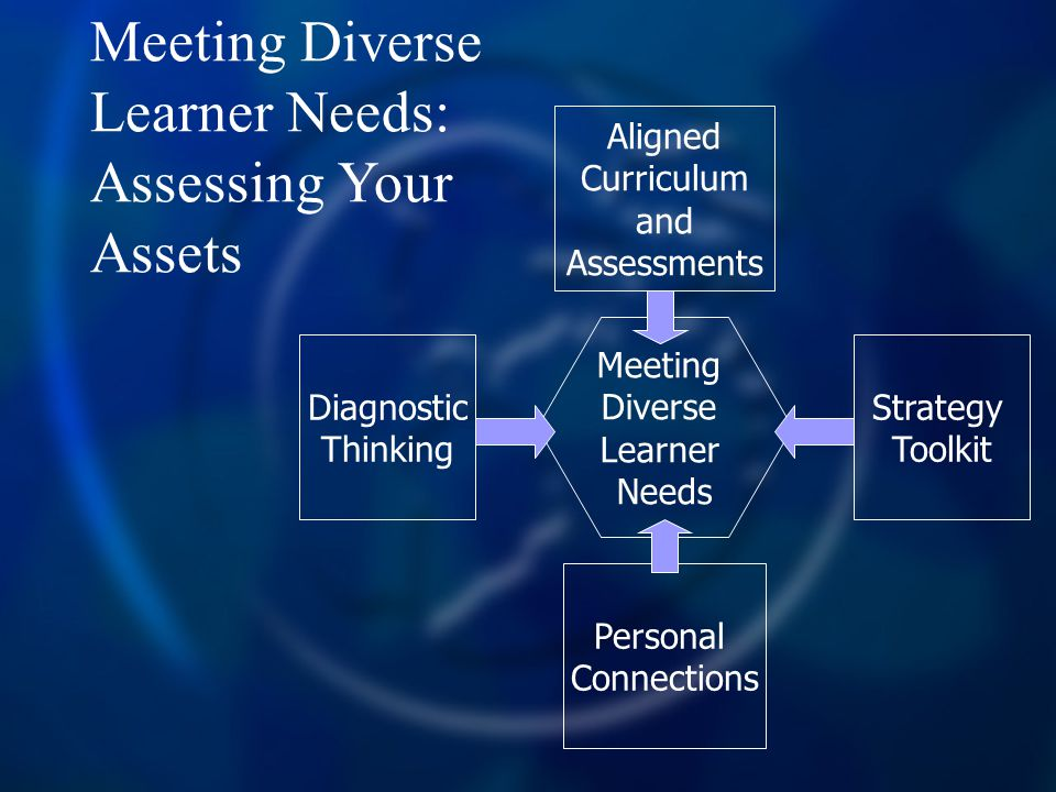 Meeting Diverse Learner Needs: Assessing Your Assets Meeting Diverse Learner Needs Diagnostic Thinking Strategy Toolkit Aligned Curriculum and Assessm