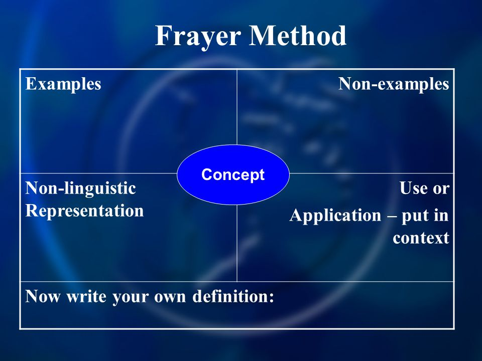 Frayer Method ExamplesNon-examples Non-linguistic Representation Use or Application – put in context Now write your own definition: Concept