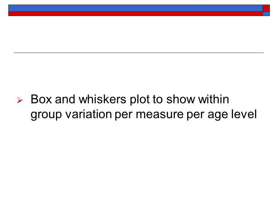 Box and whiskers plot to show within group variation per measure per age level