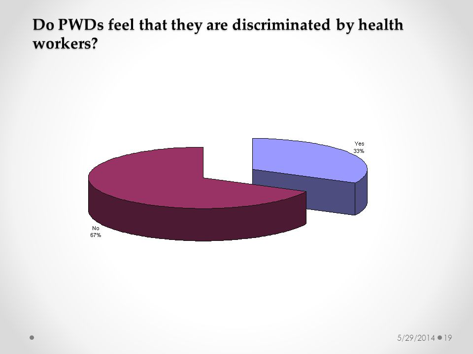 5/29/201419 Do PWDs feel that they are discriminated by health workers