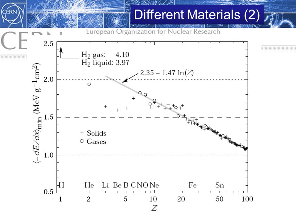1.3 Interaction of Radiation with Matter 19 Different Materials (2)
