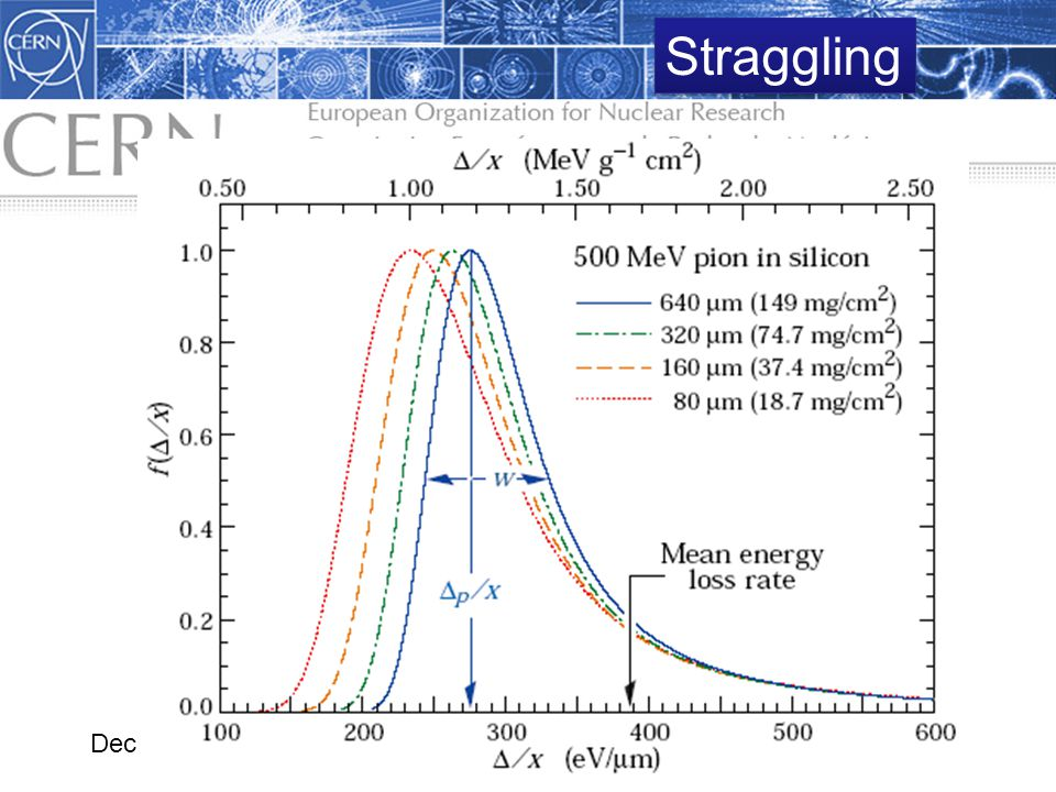 1.3 Interaction of Radiation with Matter Dec 2008Alfons Weber 26 Straggling