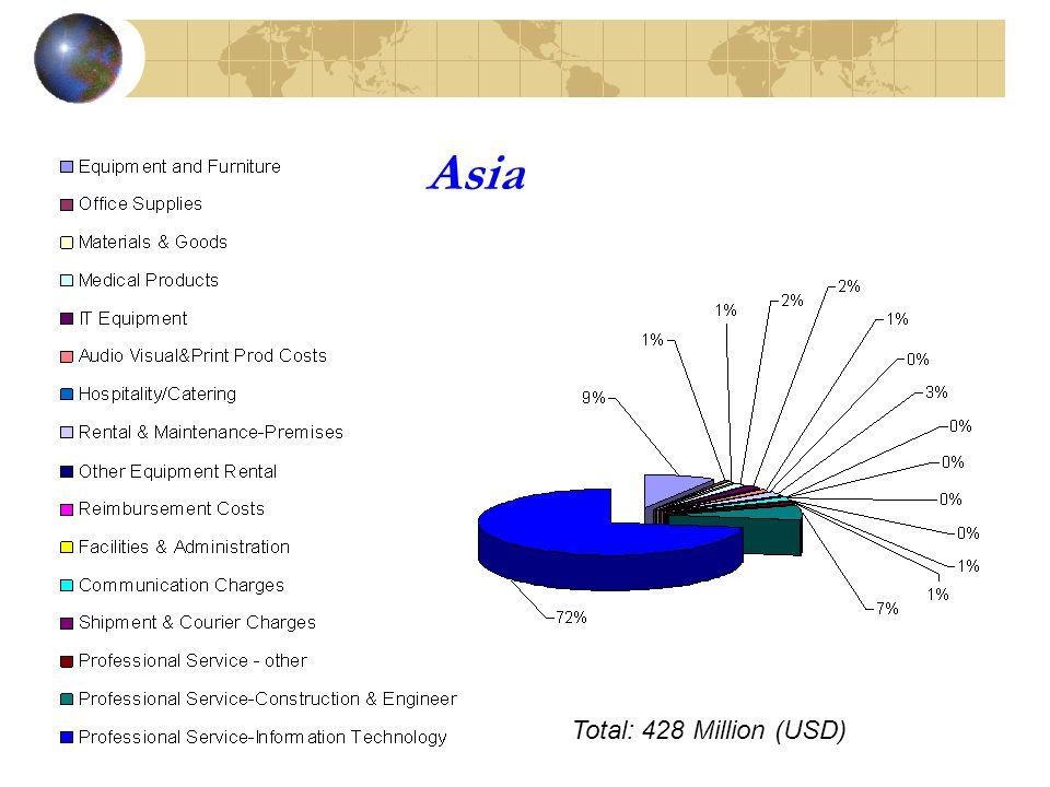 Asia Total: 428 Million (USD)