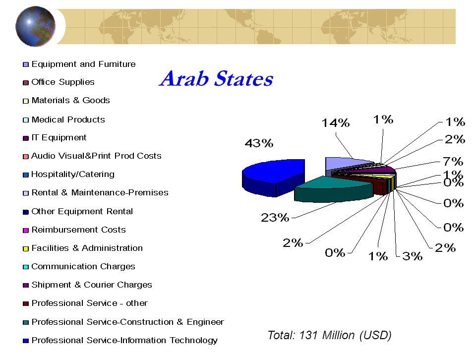 Arab States Total: 131 Million (USD)