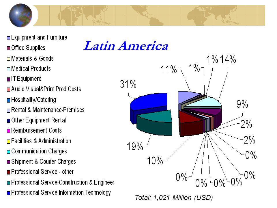 Latin America Total: 1,021 Million (USD)