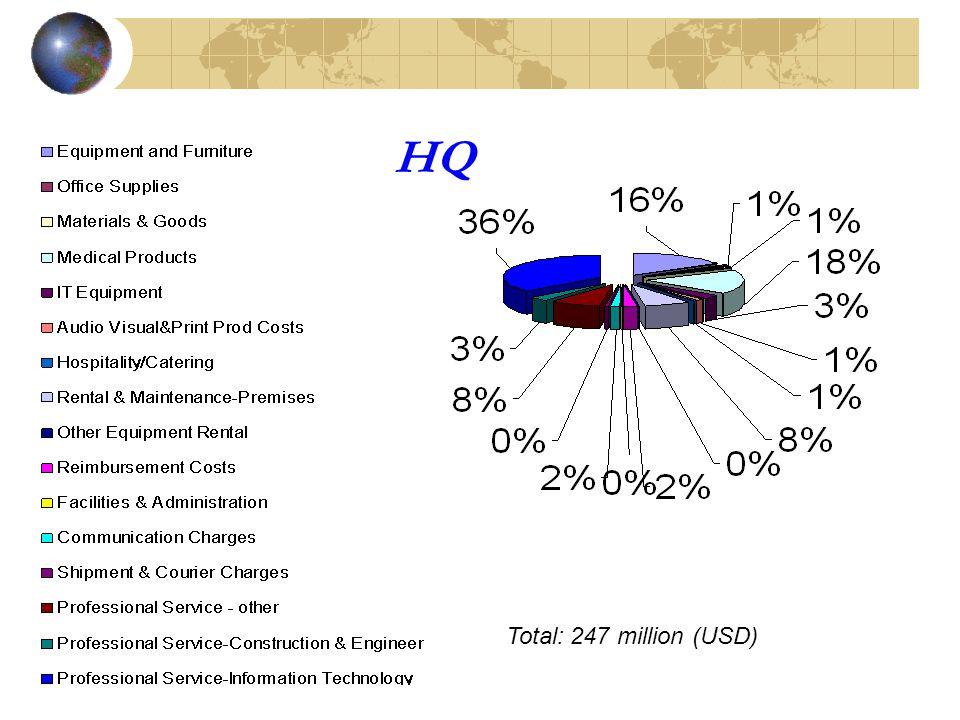 HQ Total: 247 million (USD) HQ