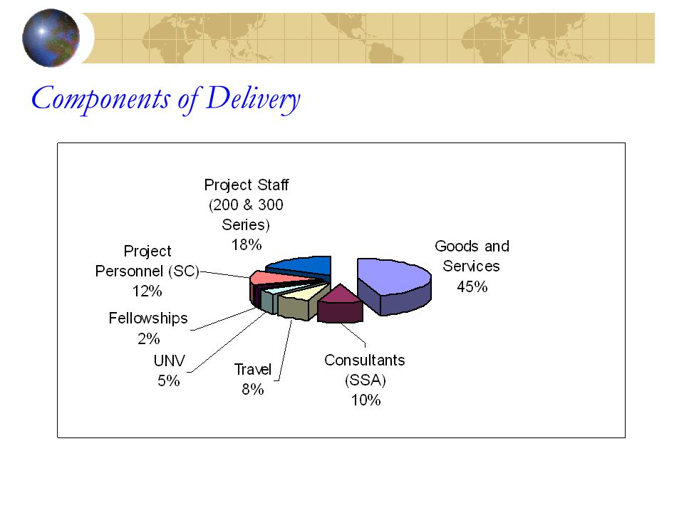 Components of Delivery