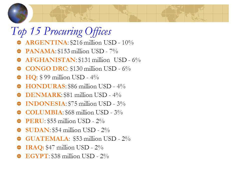 Top 15 Procuring Offices ARGENTINA: $216 million USD - 10% PANAMA: $153 million USD - 7% AFGHANISTAN: $131 million USD - 6% CONGO DRC: $130 million US