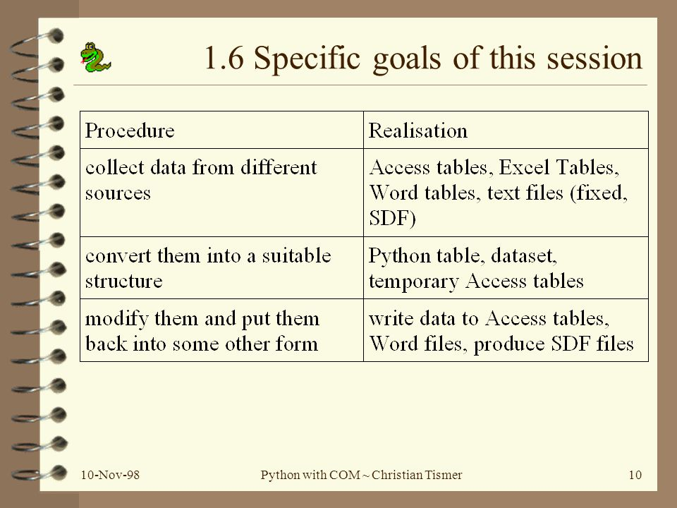 10-Nov-98Python with COM ~ Christian Tismer10 1.6 Specific goals of this session