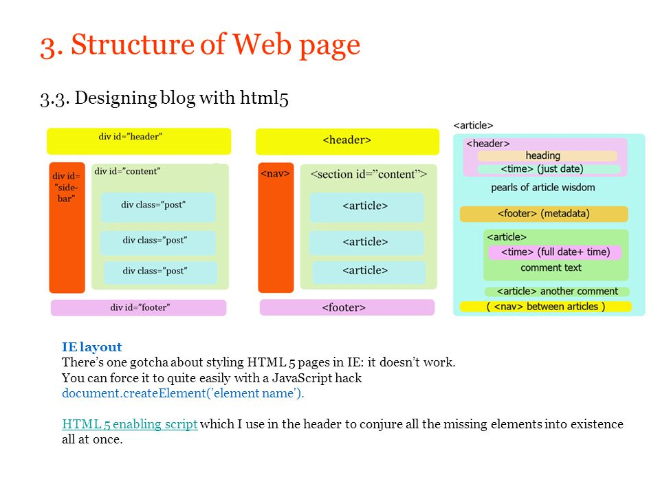 3. Structure of Web page 3.3. Designing blog with html5 IE layout Theres one gotcha about styling HTML 5 pages in IE: it doesnt work. You can force it
