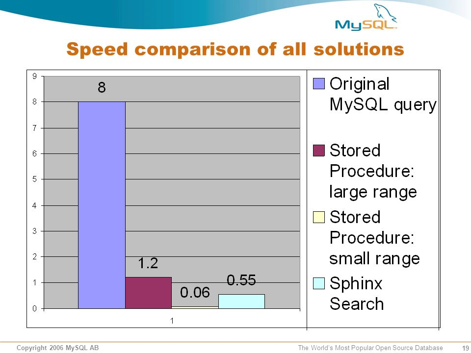 19 Copyright 2006 MySQL AB The Worlds Most Popular Open Source Database Speed comparison of all solutions