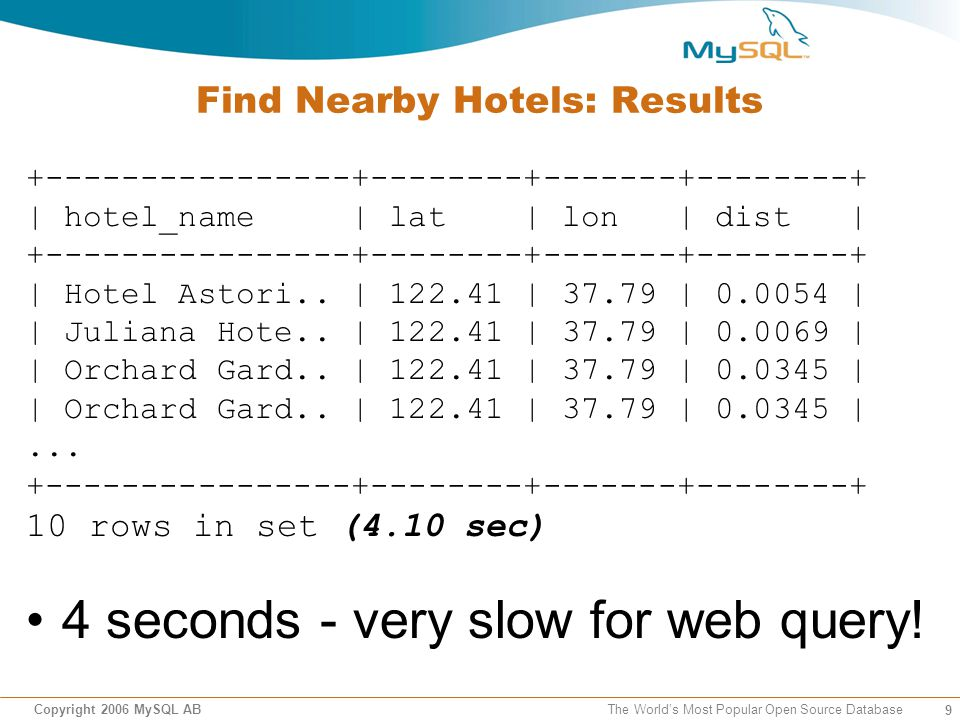 9 Copyright 2006 MySQL AB The Worlds Most Popular Open Source Database Find Nearby Hotels: Results +----------------+--------+-------+--------+ | hotel_name | lat | lon | dist | +----------------+--------+-------+--------+ | Hotel Astori..