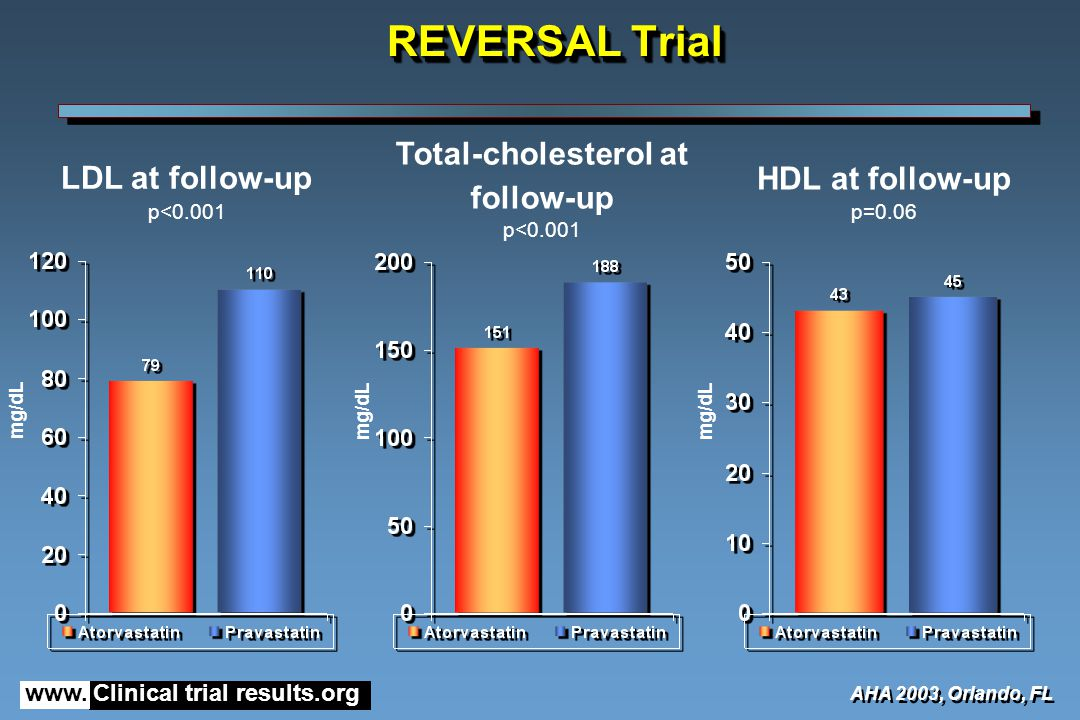 www. Clinical trial results.org REVERSAL Trial LDL at follow-up p<0.001 AHA 2003, Orlando, FL mg/dL Total-cholesterol at follow-up p<0.001 mg/dL HDL a