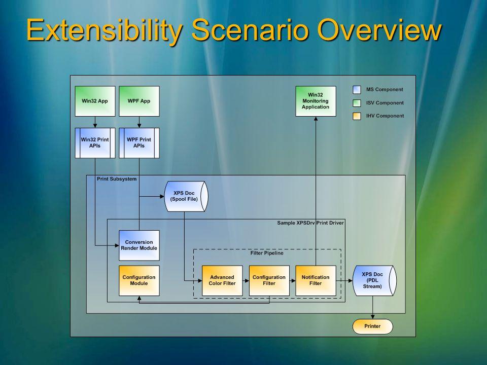 Extensibility Scenario Overview