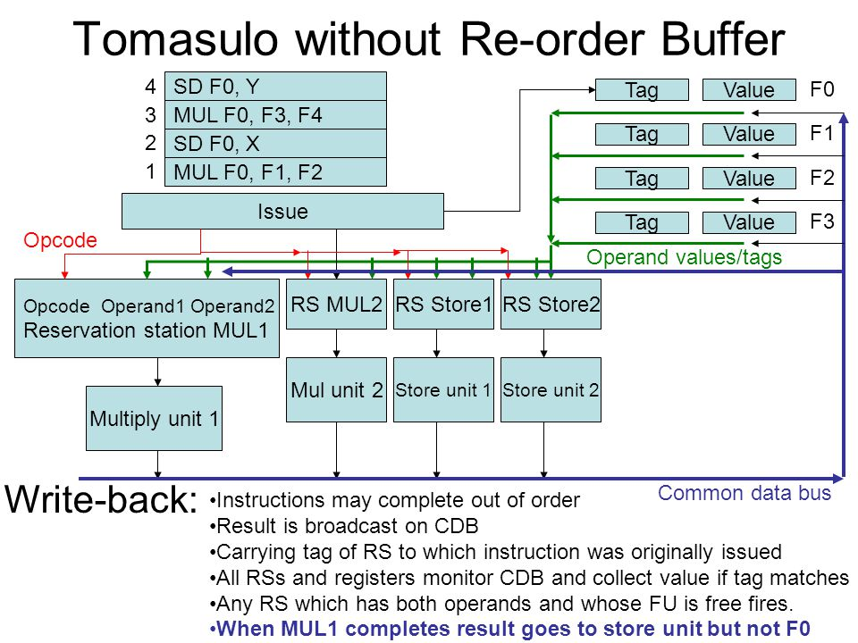 Tomasulo without Re-order Buffer Opcode Operand1 Operand2 Reservation station MUL1 RS MUL2RS Store1 Multiply unit 1 Mul unit 2 Store unit 1 RS Store2 Store unit 2 TagValue F0 TagValue F1 TagValue F2 TagValue F3 SD F0, Y MUL F0, F3, F4 SD F0, X MUL F0, F1, F2 1 2 3 4 Issue Opcode Operand values/tags Write-back: Common data bus Instructions may complete out of order Result is broadcast on CDB Carrying tag of RS to which instruction was originally issued All RSs and registers monitor CDB and collect value if tag matches Any RS which has both operands and whose FU is free fires.