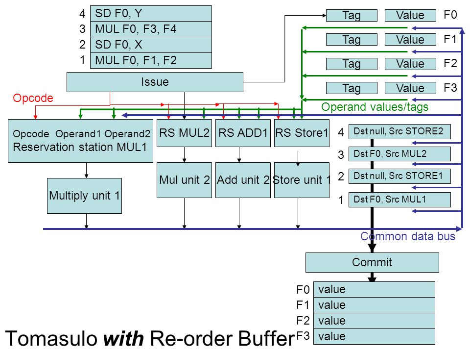 Tomasulo with Re-order Buffer Opcode Operand1 Operand2 Reservation station MUL1 RS MUL2RS ADD1 Multiply unit 1 Mul unit 2Add unit 2 RS Store1 Store unit 1 TagValue F0 TagValue F1 TagValue F2 TagValue F3 SD F0, Y MUL F0, F3, F4 SD F0, X MUL F0, F1, F2 1 2 3 4 Issue Opcode Operand values/tags Common data bus Dst null, Src STORE2 Dst F0, Src MUL2 Dst null, Src STORE1 Dst F0, Src MUL1 1 2 3 4 Commit value F3 F2 F1 F0 Issue:As before, but ROB entry is also allocated ROB entry for each instruction Holds destination register + value/tag for where it will come from