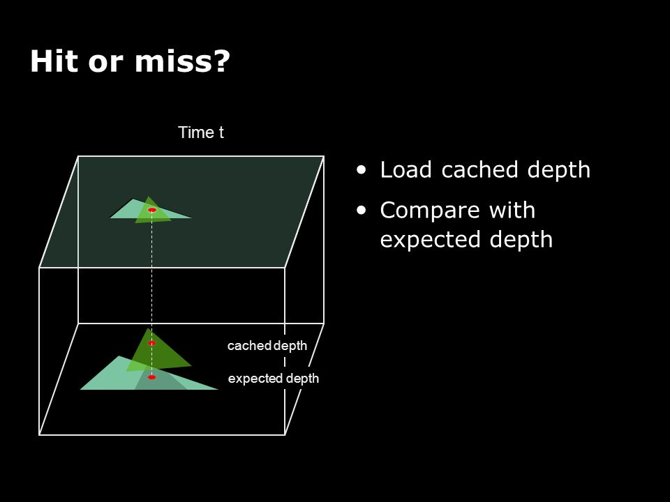 Hit or miss? cached depth Time t Load cached depth Compare with expected depth expected depth