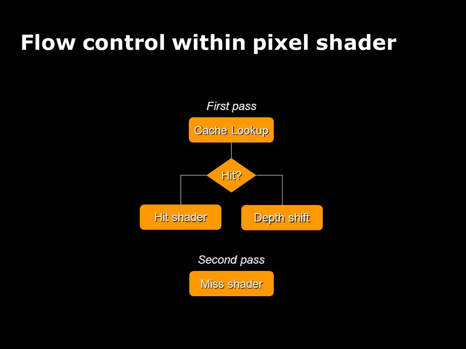 Flow control within pixel shader Cache Lookup Hit.