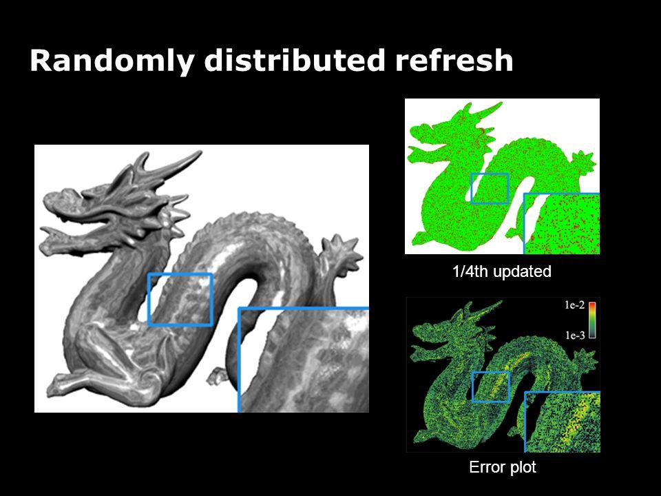 Randomly distributed refresh 1/4th updated Error plot
