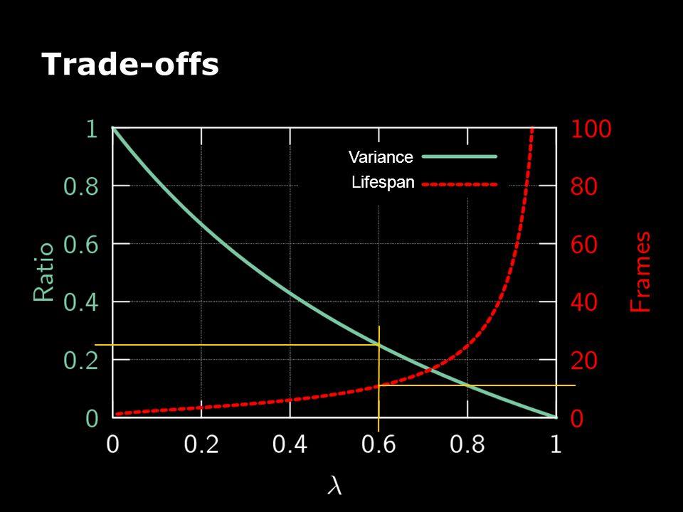 Trade-offs Variance Lifespan